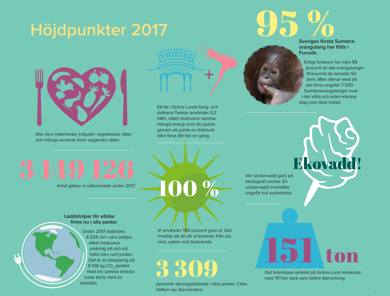 Höjdpunkter från hållbarhetsåret 2017